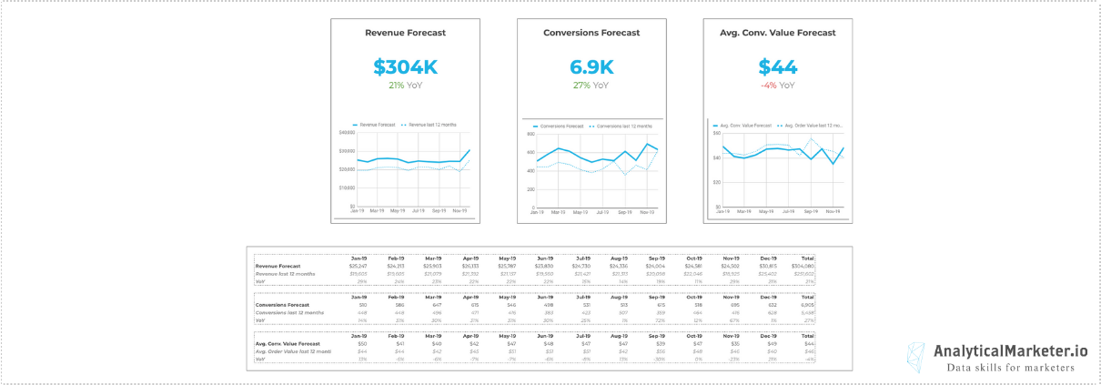 A Sales Forecast Template For Google Sheets Analyticalmarketer Io
