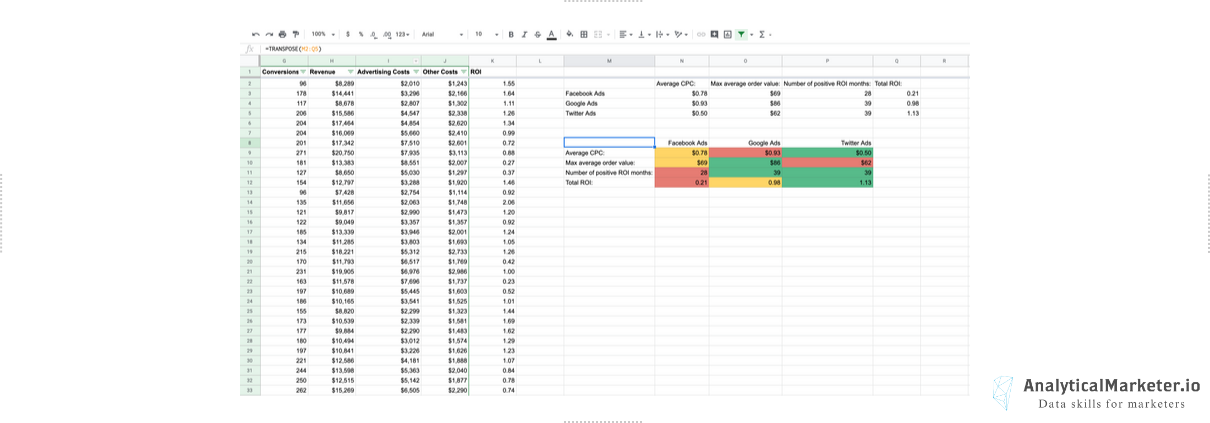 Google Sheets formulas for analyzing marketing data Header