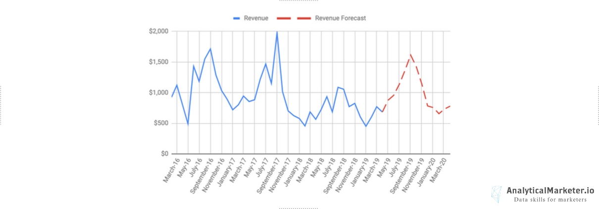 Forecasting advertising channel revenue with Google Sheets Header